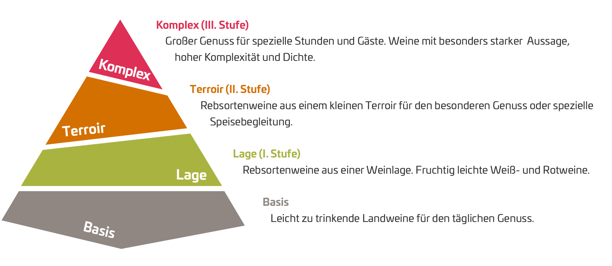 Weingut Fuchs-Jacobus Qualitätspyramide